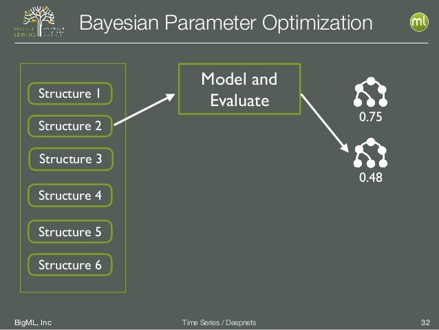 BigML, Inc 32Time Series / Deepnets Bayesian Parameter Optimization Model and EvaluateStructure 1 Structure 2 Structure 3 ...