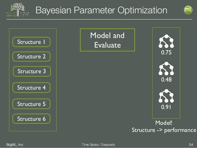 BigML, Inc 34Time Series / Deepnets Bayesian Parameter Optimization Structure 1 Structure 2 Structure 3 Structure 4 Struct...