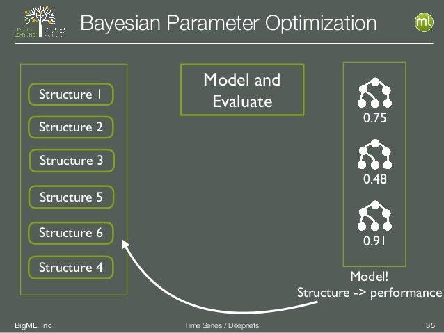BigML, Inc 35Time Series / Deepnets Bayesian Parameter Optimization Structure 1 Structure 2 Structure 3 Structure 4 Struct...