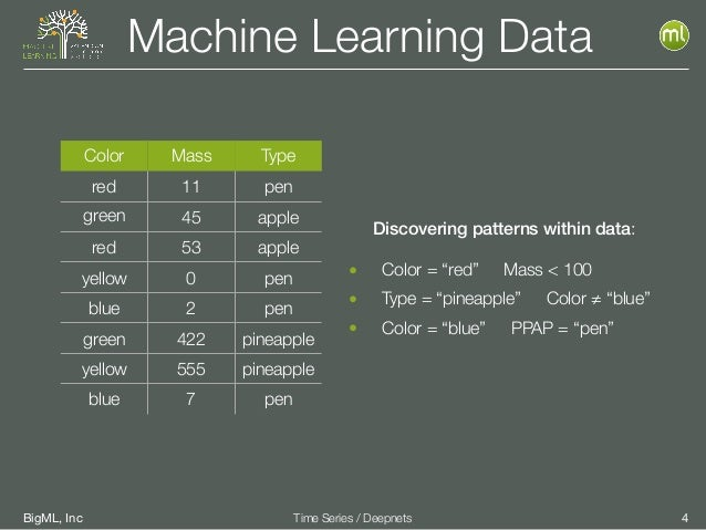 BigML, Inc 4Time Series / Deepnets Machine Learning Data Color Mass Type red 11 pen green 45 apple red 53 apple yellow 0 p...