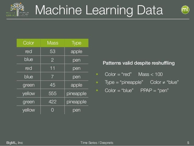 BigML, Inc 5Time Series / Deepnets Machine Learning Data Color Mass Type red 53 apple blue 2 pen red 11 pen blue 7 pen gre...