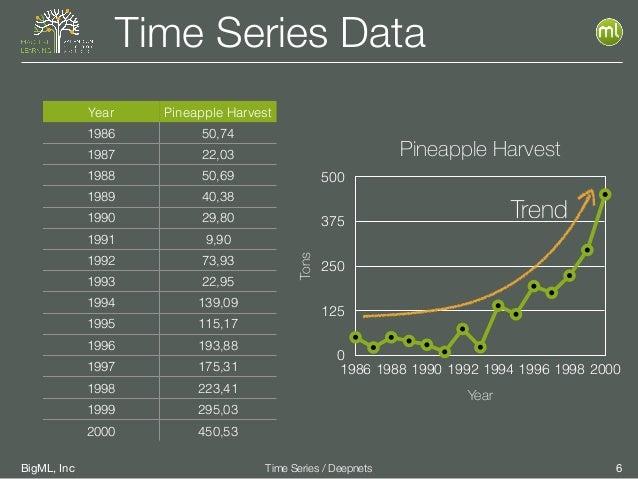 BigML, Inc 6Time Series / Deepnets Time Series Data Year Pineapple Harvest 1986 50,74 1987 22,03 1988 50,69 1989 40,38 199...