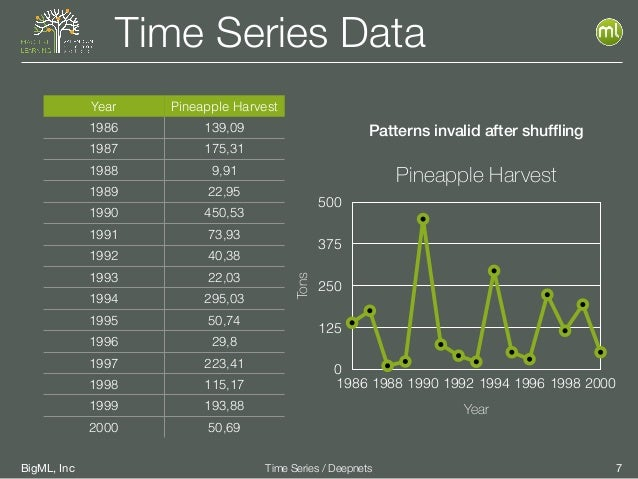 BigML, Inc 7Time Series / Deepnets Time Series Data Year Pineapple Harvest 1986 139,09 1987 175,31 1988 9,91 1989 22,95 19...