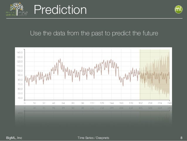 BigML, Inc 8Time Series / Deepnets Prediction Use the data from the past to predict the future