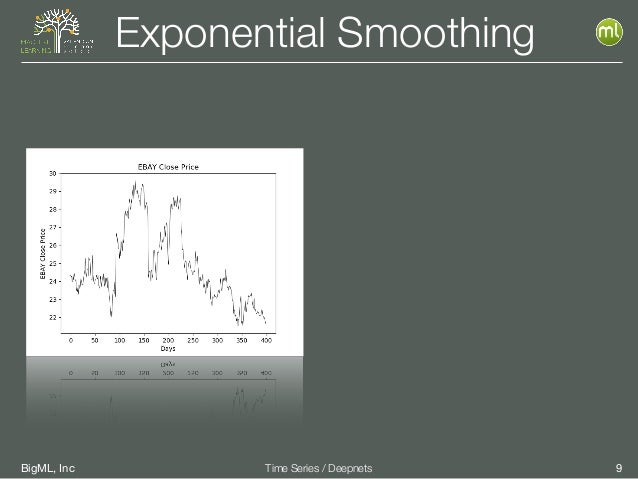 BigML, Inc 9Time Series / Deepnets Exponential Smoothing