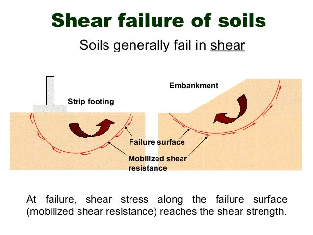 Applications of Vane Shear Test in Geotechnical soil investigations Slide 3