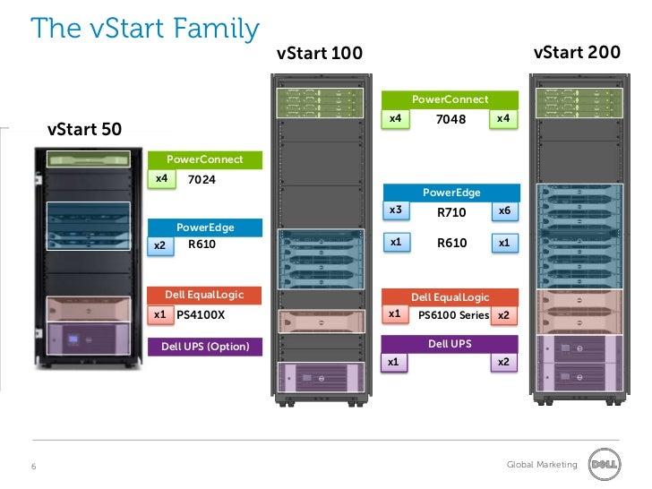Dell vStart cloud-in-a-rack virtualization