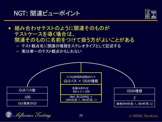 NGT: 関連ビューポイント • 組み合わせテストのように関連そのものが テストケースを導く場合は、 関連そのものに名前をつけて扱う方がよいことがある – テスト観点名に関連の種類をステレオタイプとして記述する – 実は単一のテスト観点かもしれ...
