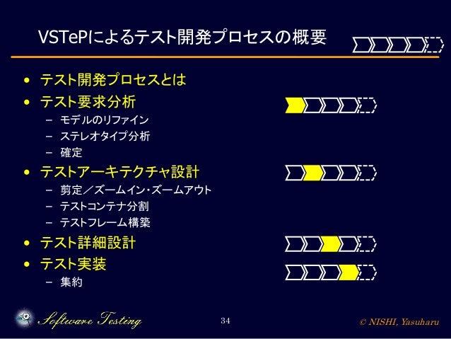 VSTePによるテスト開発プロセスの概要 • テスト開発プロセスとは • テスト要求分析 – モデルのリファイン – ステレオタイプ分析 – 確定  • テストアーキテクチャ設計 – 剪定/ズームイン・ズームアウト – テストコンテナ分割 – ...