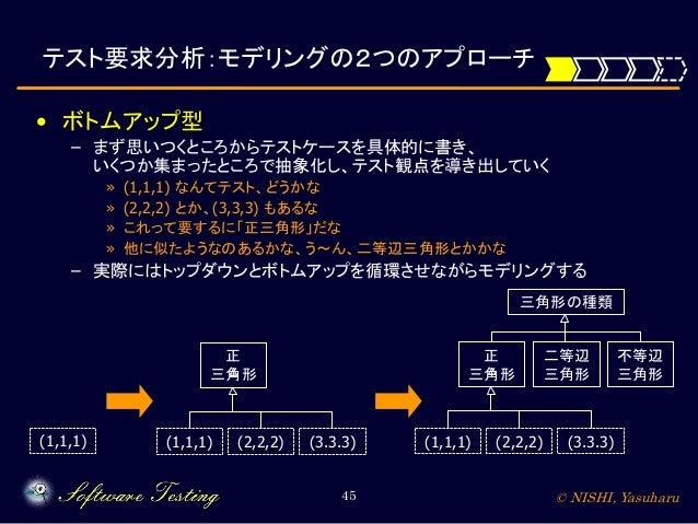 テスト要求分析:モデリングの2つのアプローチ • ボトムアップ型 – まず思いつくところからテストケースを具体的に書き、 いくつか集まったところで抽象化し、テスト観点を導き出していく » » » »  (1,1,1) なんてテスト、どうかな (...