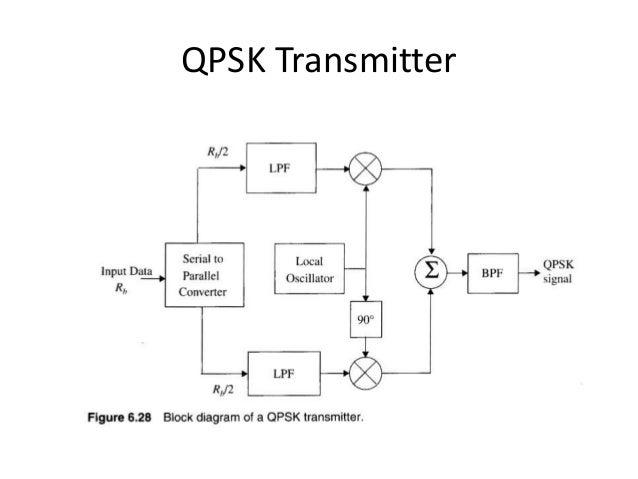 Block Diagram Qpsk - Wiring Diagram Ops