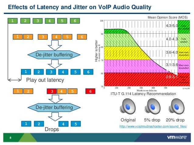 explain the terms latency response time and jitter The sourceforge speed test measures latency/ping, jitter, download speed,   this is a term that has been coined to describe the fact that many  usually  slow response times are because of an over-utilized circuit, but if.