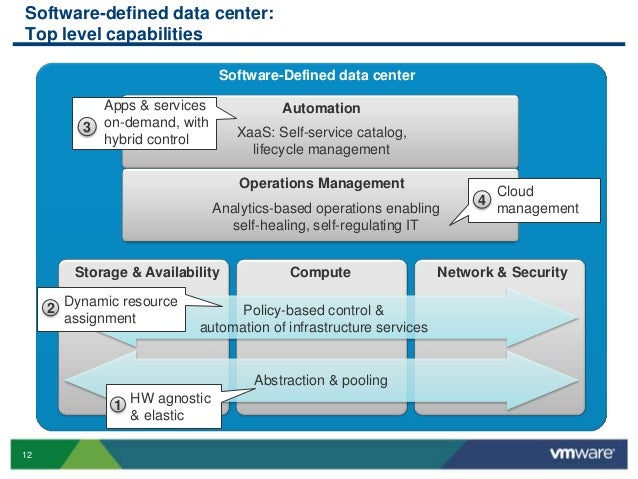 VMworld 2013: Introduction to the vCloud Suite and the Software-Defin…
