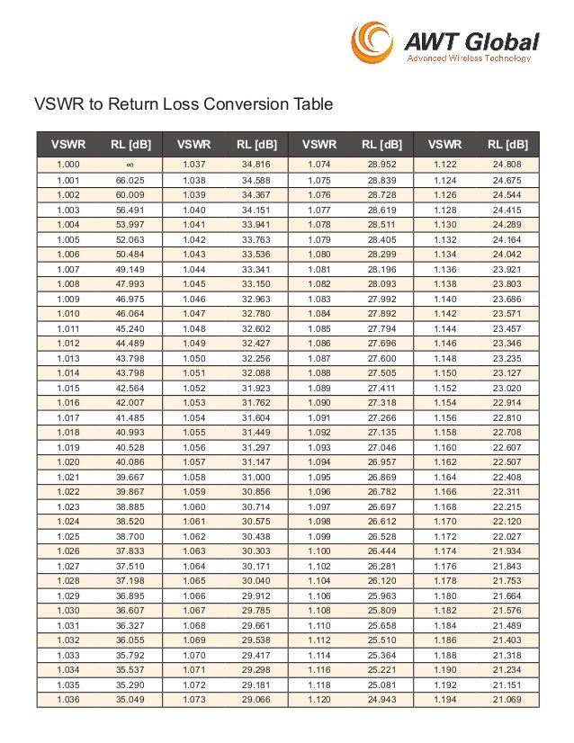 vswr to rl conversion table