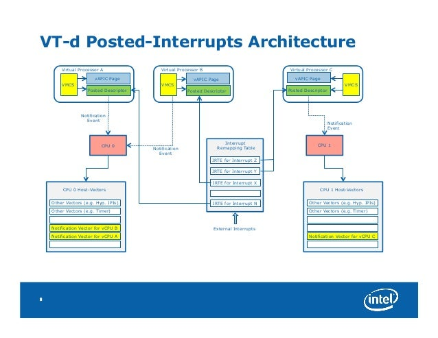 XPDS14 - Intel(r) Virtualization Technology for Directed I/O