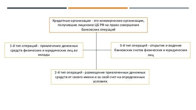 банковские организации это банк который одобрит кредит с кредитной нагрузкой
