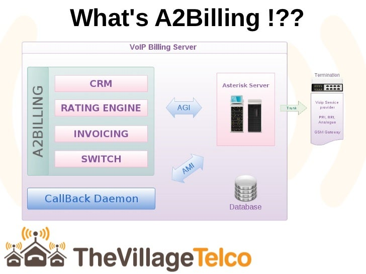 A2Billing : Turning VoIP into business