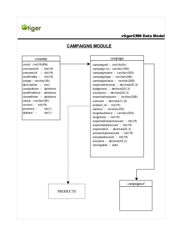 vtigerCRM Data Model  CAMPAIGNS MODULE campaign  crmentity crmid : int(19)(PK) smcreatorid : int(19) smownerid : int(19) m...