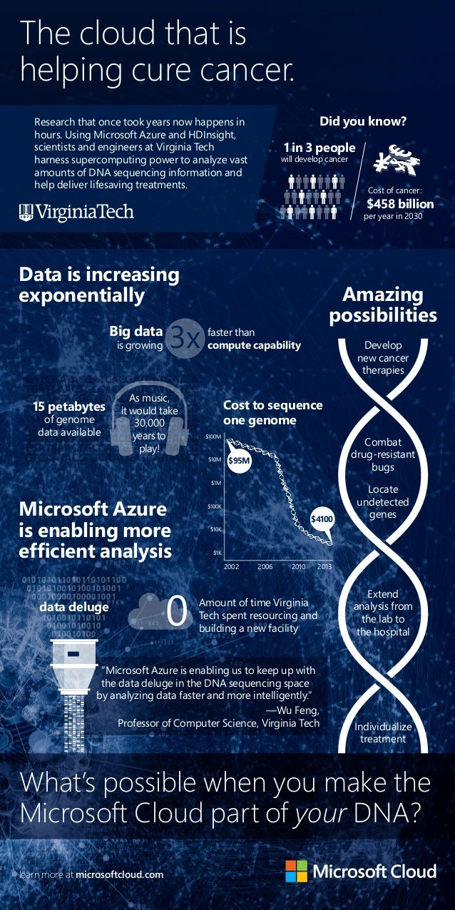 The cloud that is  helping cure cancer.  Develop  new cancer  therapies  Big data  is growing 3x faster than  compute capa...