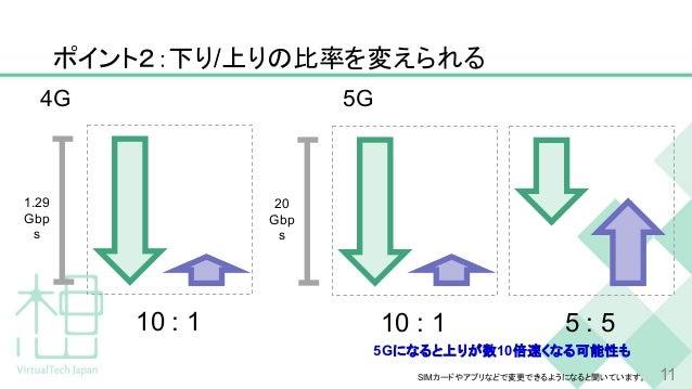 ポイント2:下り/上りの比率を変えられる 1.29 Gbp s 10 : 1 20 Gbp s 10 : 1 5 : 5 5Gになると上りが数10倍速くなる可能性も SIMカードやアプリなどで変更できるようになると聞いています。 4G 5G 11