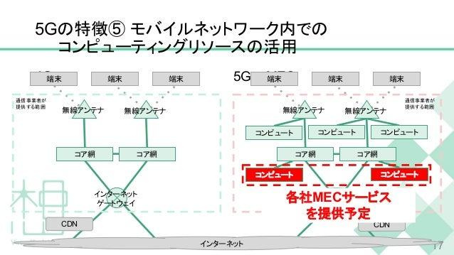 5Gの特徴⑤ モバイルネットワーク内での コンピューティングリソースの活用 4G 5G + MEC 17 端末 端末 端末 CDN コンピュート コンピュート コンピュート コンピュート コンピュート コア網 コア網 無線アンテナ 無線アンテナ...