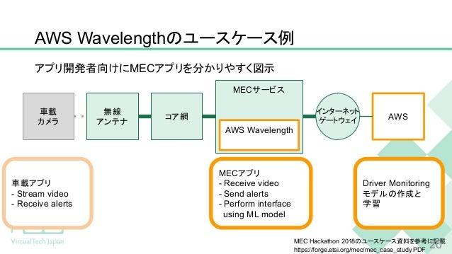 アプリ開発者向けにMECアプリを分かりやすく図示 AWS Wavelengthのユースケース例 車載 カメラ 無線 アンテナ MECサービス コア網 AWS MECアプリ - Receive video - Send alerts - Perf...