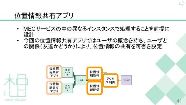 位置情報共有アプリ • MECサービスの中の異なるインスタンスで処理することを前提に 設計 • 今回の位置情報共有アプリではユーザの概念を持ち、ユーザと の関係(友達かどうか)により、位置情報の共有を可否を設定 41 スマホ B スマホ A M...
