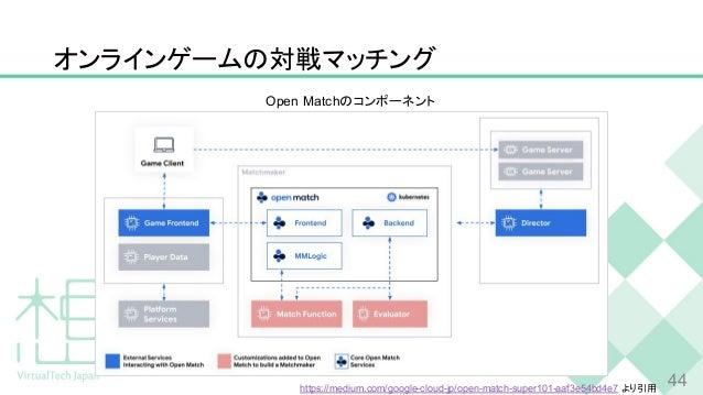 オンラインゲームの対戦マッチング 44 Open Matchのコンポーネント https://medium.com/google-cloud-jp/open-match-super101-aaf3e54bd4e7 より引用
