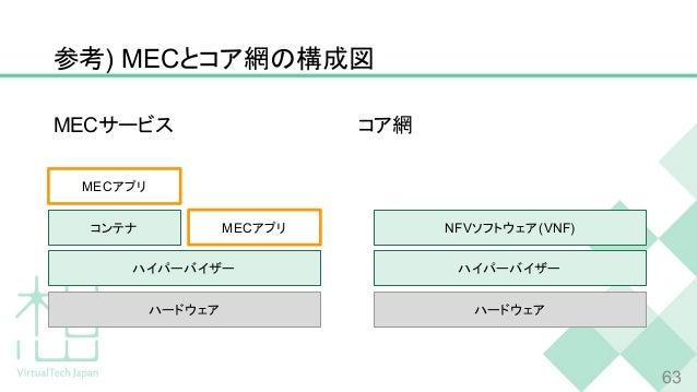 参考) MECとコア網の構成図 63 ハードウェア MECサービス コア網 ハイパーバイザー MECアプリ ハードウェア ハイパーバイザー NFVソフトウェア(VNF)コンテナ MECアプリ