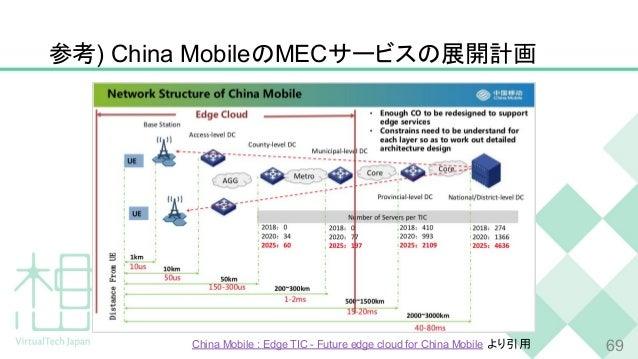 参考) China MobileのMECサービスの展開計画 69China Mobile : Edge TIC - Future edge cloud for China Mobile より引用