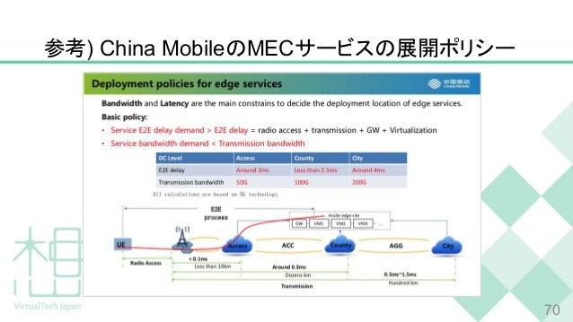 参考) China MobileのMECサービスの展開ポリシー 70