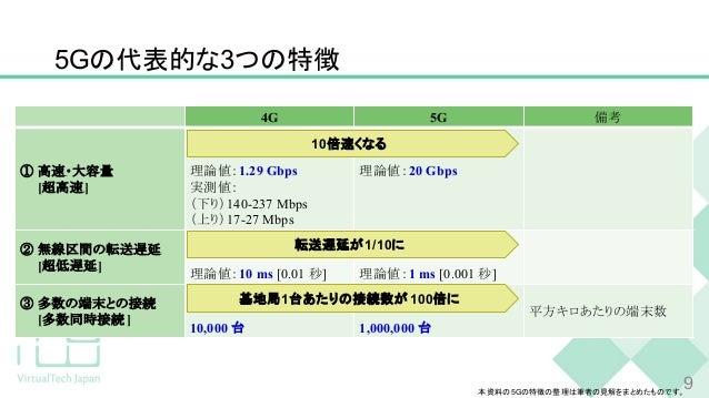 5Gの代表的な3つの特徴 4G 5G 備考 ① 高速・大容量 [超高速] 理論値:1.29 Gbps 実測値: (下り)140-237 Mbps (上り)17-27 Mbps 理論値:20 Gbps ② 無線区間の転送遅延 [超低遅延] 理論値...