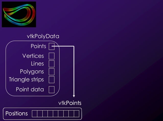17 Points Positions vtkPoints Positions vtkPolyData Lines Points Point data Polygons Vertices Triangle strips We use a Pol...