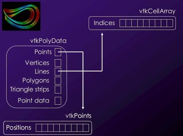 18 vtkCellArray Indices Points Positions vtkPoints Positions vtkPolyData Lines Points Point data Polygons Vertices Triangl...