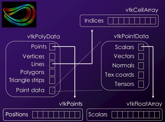 19 vtkCellArray Indices Points Positions vtkPoints Positions vtkFloatArray Scalars vtkPolyData Lines Points Point data Pol...
