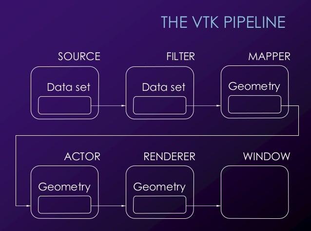 25 THE VTK PIPELINE Data set SOURCE MAPPER Data set FILTER Geometry ACTOR Geometry RENDERER Geometry WINDOW