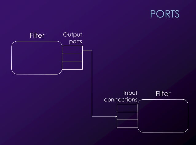 29 PORTS Filter Output ports FilterInput connections