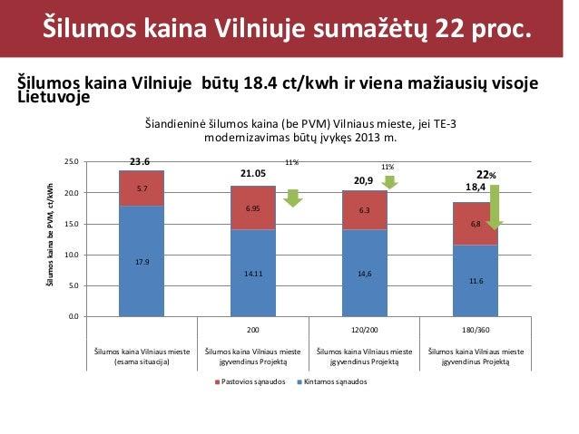 Šilumos kaina Vilniuje sumažėtų style Click to edit Master title 22 proc. Šilumos kaina Vilniuje būtų 18.4 ct/kwh ir viena...