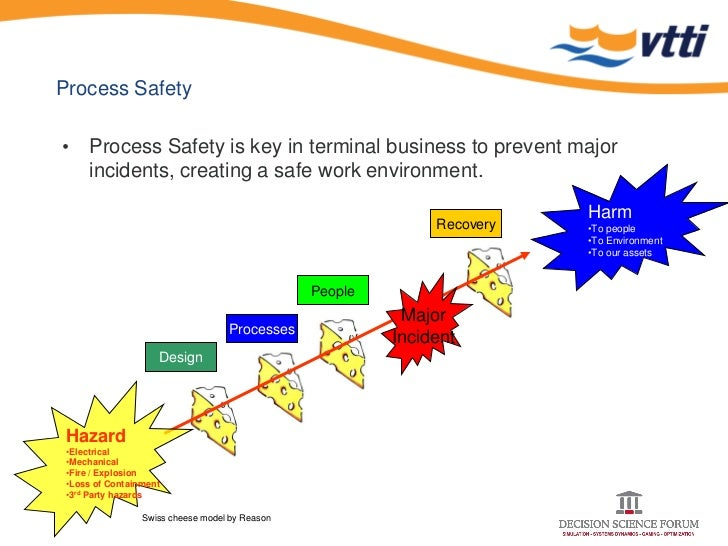 Improving The Safety Culture At Vtti By Using Serious Gaming