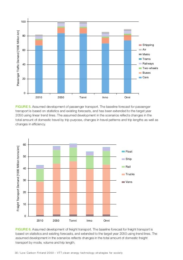 36 / Low Carbon Finland 2050 – VTT clean energy technology strategies for society Fact box: Energy production • Versatile...
