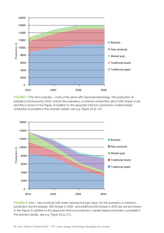 40 / Low Carbon Finland 2050 – VTT clean energy technology strategies for society Figure 14. Several new high-value, renew...