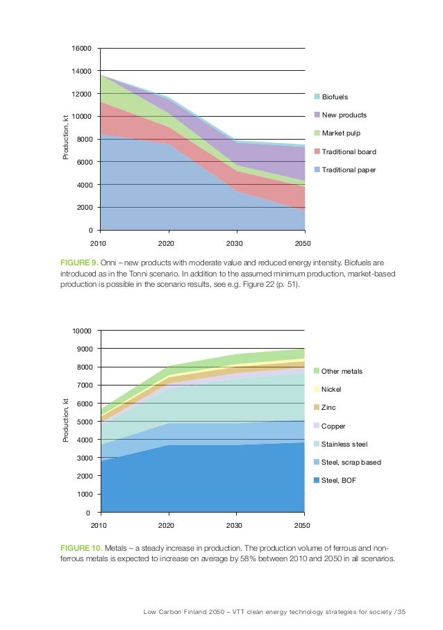 Low Carbon Finland 2050 – VTT clean energy technology strategies for society / 41 Figure 15. Development of Finnish nuclea...