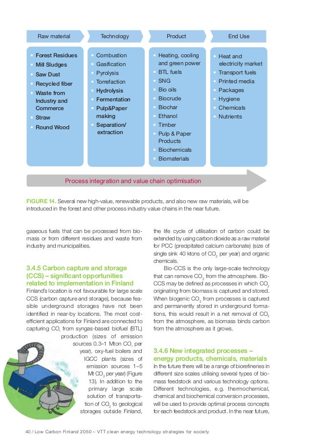 46 / Low Carbon Finland 2050 – VTT clean energy technology strategies for society Figure 18. Development of electricity su...