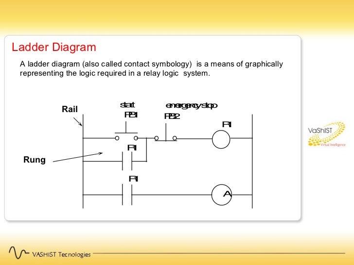 Plc ladder diagram railroad diy enthusiasts wiring diagrams vt training plc 1 rh slideshare net basic ladder diagram electrical ladder diagram examples ccuart Gallery