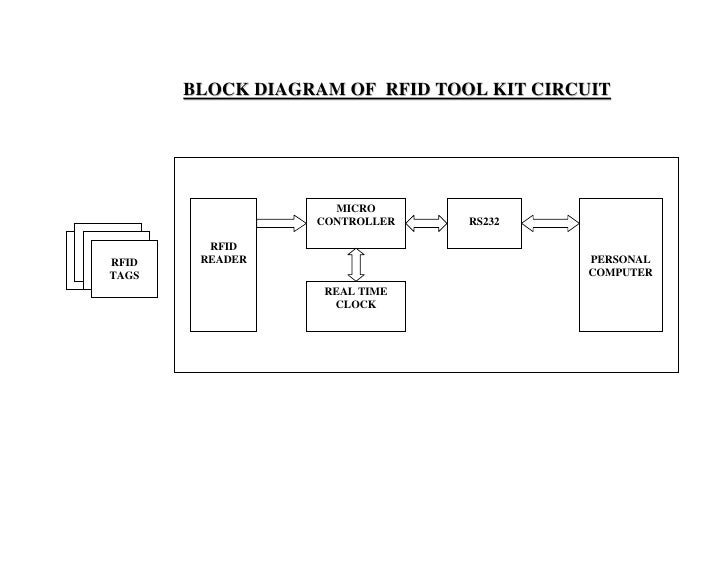 vehicle tracking and ticketing system using rfid project circuit bl rh slideshare net block diagram of refrigeration cycle block diagram of rfid