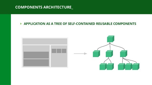COMPONENTS ARCHITECTURE_ ‣ APPLICATION AS A TREE OF SELF-CONTAINED REUSABLE COMPONENTS