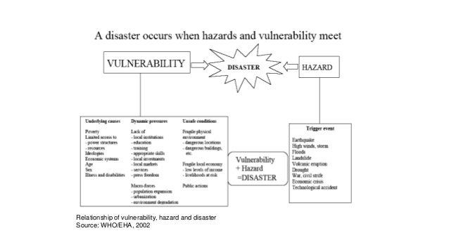 Relationship of vulnerability, hazard and disaster Source: WHO/EHA, 2002