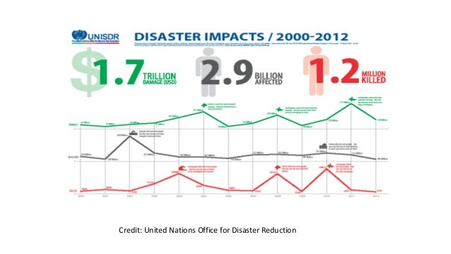 Credit: United Nations Office for Disaster Reduction