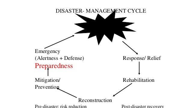 DISASTER- MANAGEMENT CYCLE Emergency (Alertness + Defense) Response/ Relief Preparedness Mitigation/ Rehabilitation Preven...