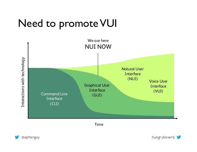 Mobile Voice 2012 – Evangelizing Voice: Lessons learned in design innovation Slide 3